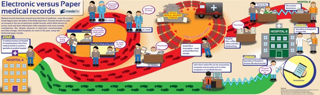 benefits of emr, Benefits of EMR Infographic by Medefile