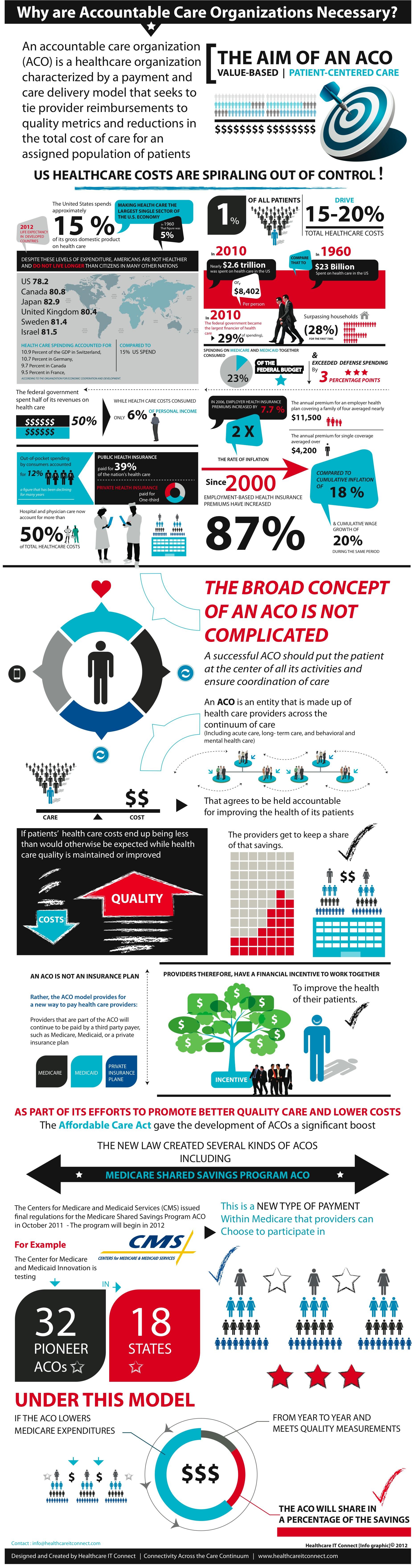aco, Definition Thursday: Accountable Care Organization (ACO) Infographic