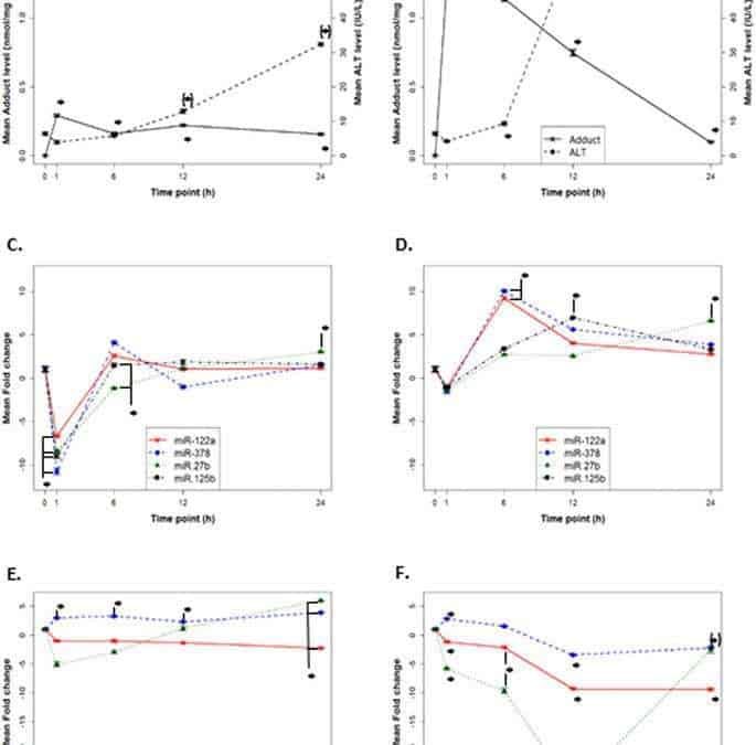 MicroRNA regulation of CYP 1A2, CYP3A4 and CYP2E1 expression in acetaminophen toxicity