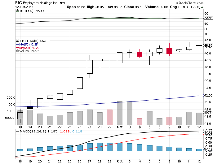 $0.60 EPS Expected for Employers Holdings, Inc. (EIG); Six Flags Entertainment (SIX) Shorts Increased By 5.65%