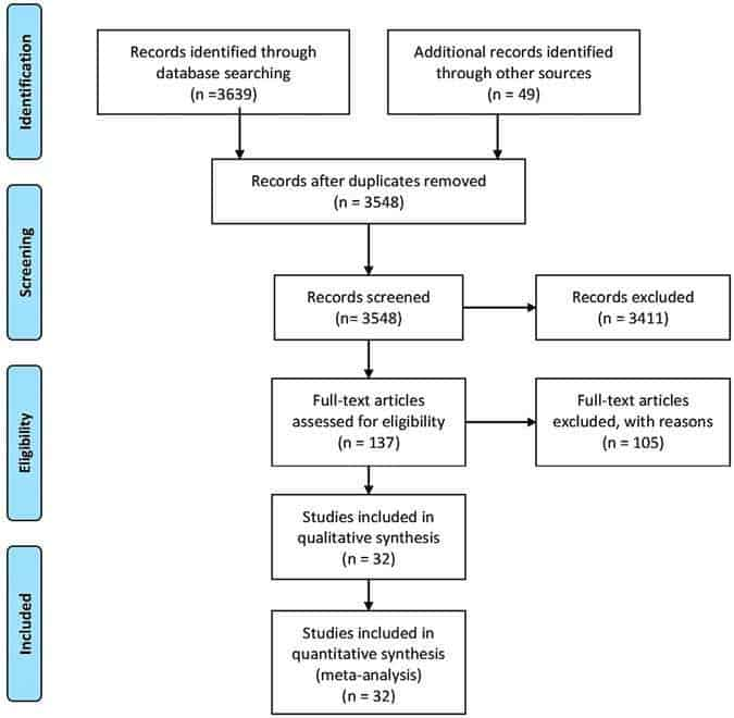 Tolerability of Opioid Analgesia for Chronic Pain: A Network Meta-Analysis